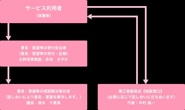 解決の流れの図